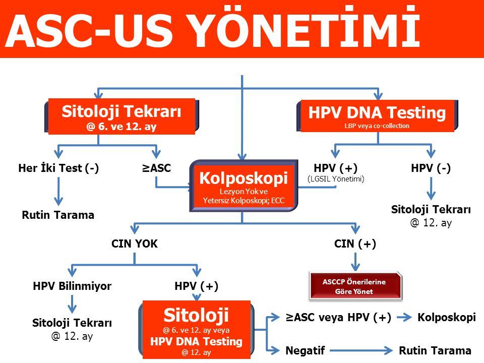 Negatif Rutin Tarama ≥ASC veya HPV (+) CIN 2,3 Kolposkopi CIN 2,3 YOK ASCCP Önerilerine Göre Yönet Sitoloji @ 6.