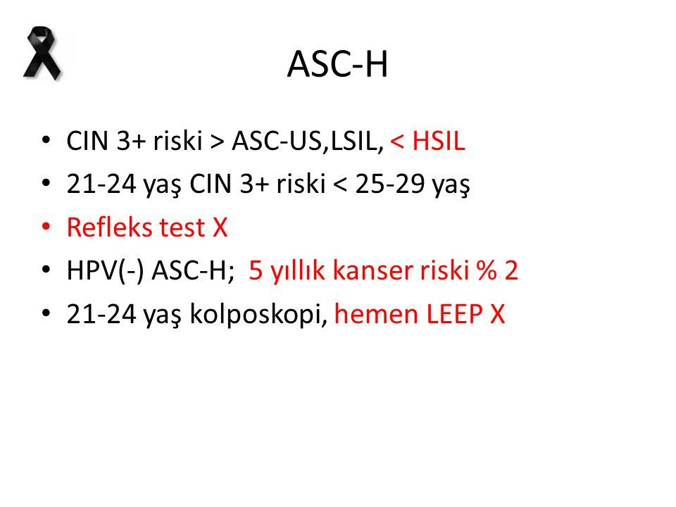 ASC-H CIN 3+ riski > ASC-US,LSIL, < HSIL 21-24 yaş CIN 3+ riski < 25-29 yaş Refleks test X HPV(-) ASC-H; 5 yıllık kanser riski % 2 21-24 yaş kolposkopi, hemen LEEP X