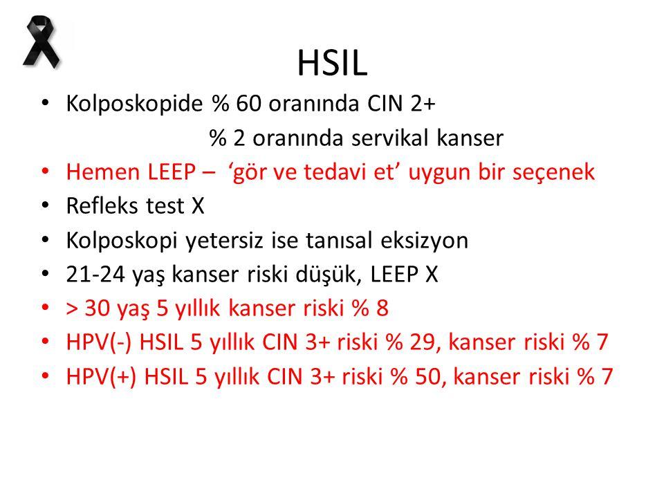 HSIL Kolposkopide % 60 oranında CIN 2+ % 2 oranında servikal kanser Hemen LEEP – 'gör ve tedavi et' uygun bir seçenek Refleks test X Kolposkopi yeters