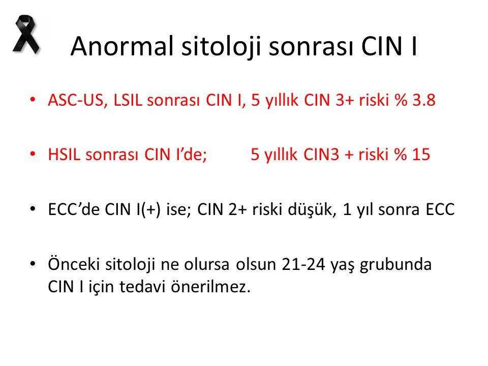 Anormal sitoloji sonrası CIN I ASC-US, LSIL sonrası CIN I, 5 yıllık CIN 3+ riski % 3.8 HSIL sonrası CIN I'de; 5 yıllık CIN3 + riski % 15 ECC'de CIN I(+) ise; CIN 2+ riski düşük, 1 yıl sonra ECC Önceki sitoloji ne olursa olsun 21-24 yaş grubunda CIN I için tedavi önerilmez.