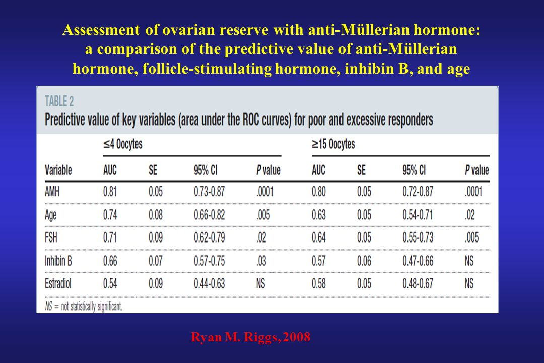 Assessment of ovarian reserve with anti-Müllerian hormone: a comparison of the predictive value of anti-Müllerian hormone, follicle-stimulating hormon