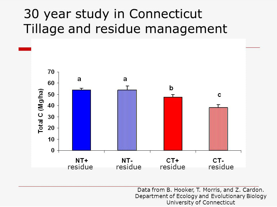 30 year study in Connecticut Tillage and residue management Data from B. Hooker, T. Morris, and Z. Cardon. Department of Ecology and Evolutionary Biol