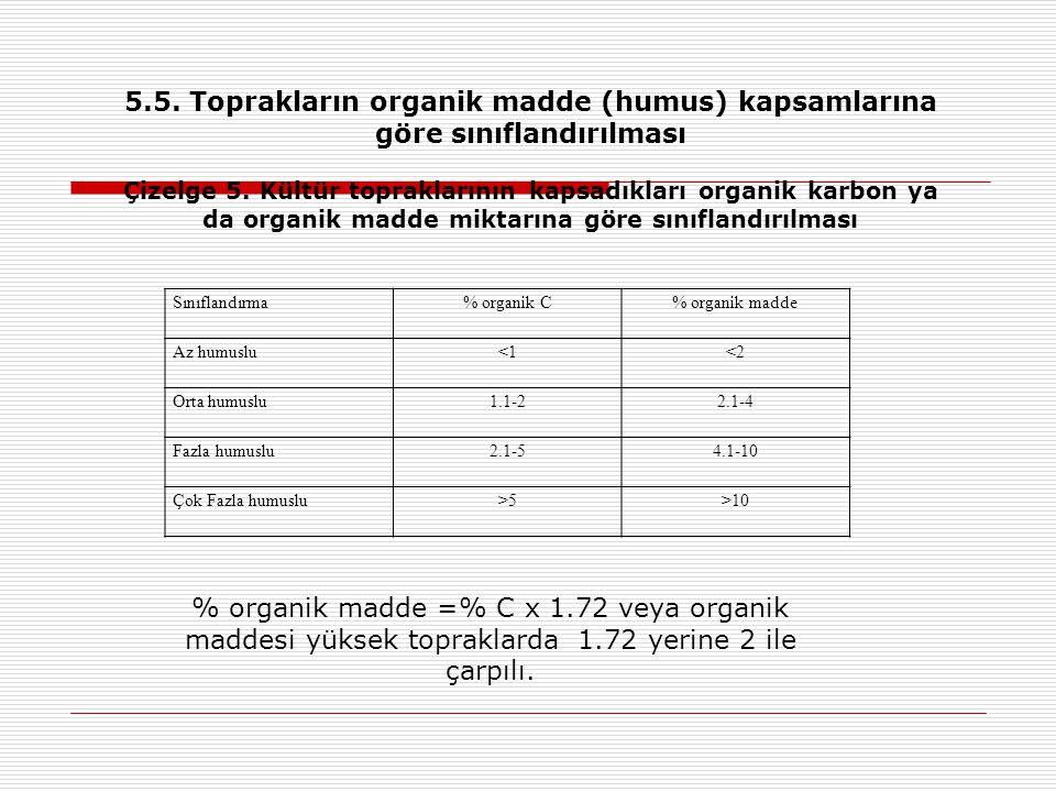 Sınıflandırma% organik C% organik madde Az humuslu<1<2 Orta humuslu1.1-22.1-4 Fazla humuslu2.1-54.1-10 Çok Fazla humuslu>5>10 5.5. Toprakların organik
