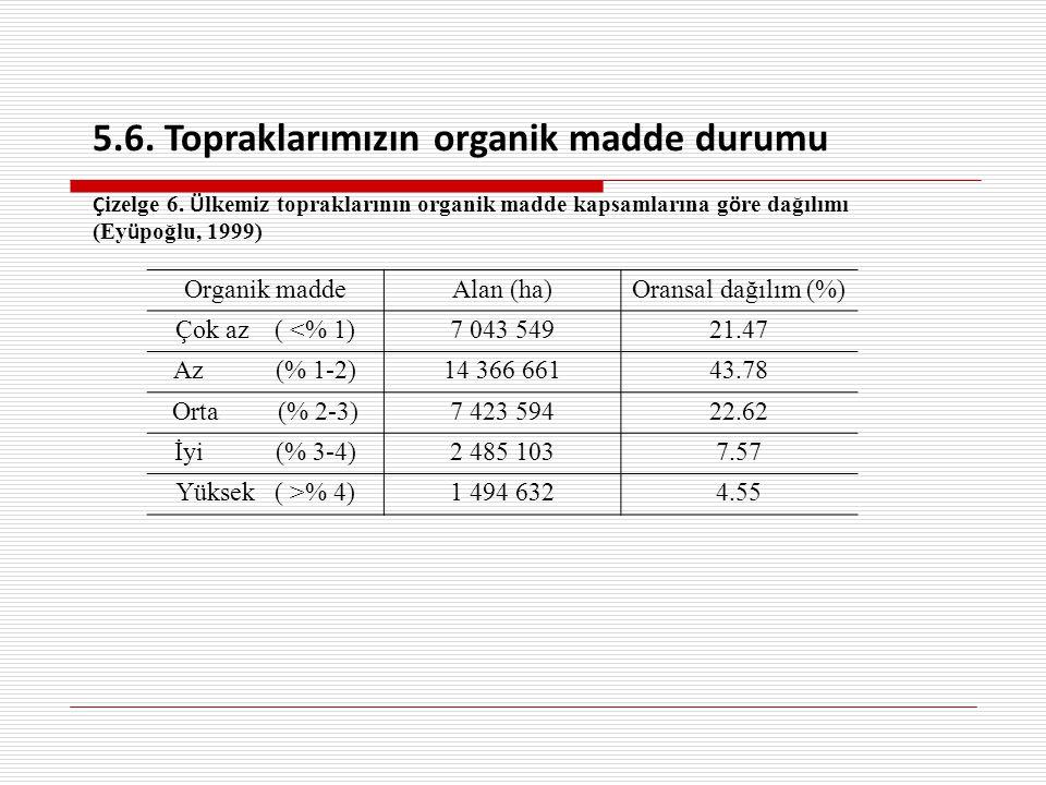 Organik maddeAlan (ha)Oransal dağılım (%) Çok az ( <% 1)7 043 54921.47 Az (% 1-2)14 366 66143.78 Orta (% 2-3)7 423 59422.62 İyi (% 3-4)2 485 1037.57 Yüksek ( >% 4)1 494 6324.55 5.6.