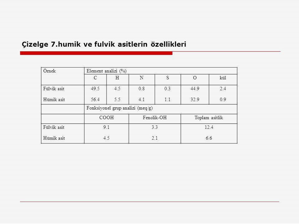 Çizelge 7.humik ve fulvik asitlerin özellikleri ÖrnekElement analizi (%) CHNSOkül Fülvik asit Hümik asit 49.5 56.4 4.5 5.5 0.8 4.1 0.3 1.1 44.9 32.9 2.4 0.9 Fonksiyonel grup analizi (meq/g) COOHFenolik-OHToplam asitlik Fülvik asit Hümik asit 9.1 4.5 3.3 2.1 12.4 6.6