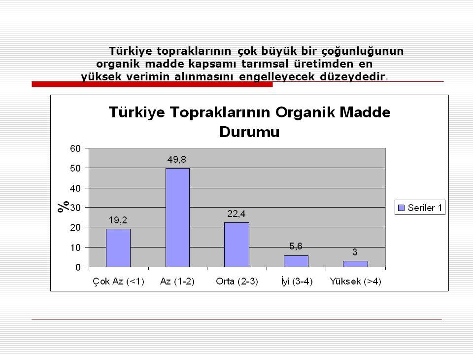 Türkiye topraklarının çok büyük bir çoğunluğunun organik madde kapsamı tarımsal üretimden en yüksek verimin alınmasını engelleyecek düzeydedir.