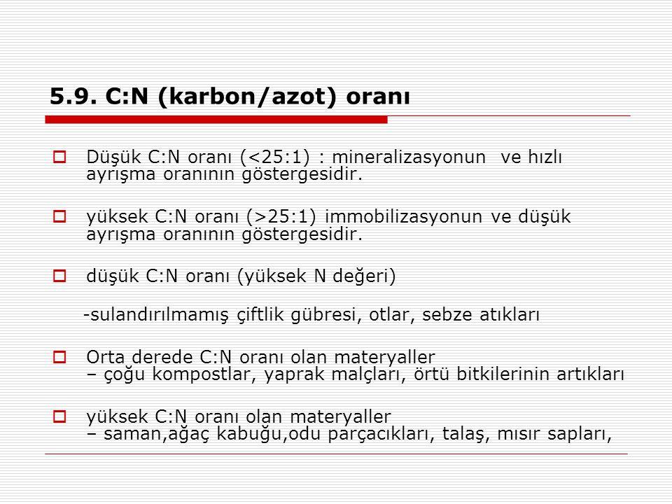 5.9. C:N (karbon/azot) oranı  Düşük C:N oranı (<25:1) : mineralizasyonun ve hızlı ayrışma oranının göstergesidir.  yüksek C:N oranı (>25:1) immobili