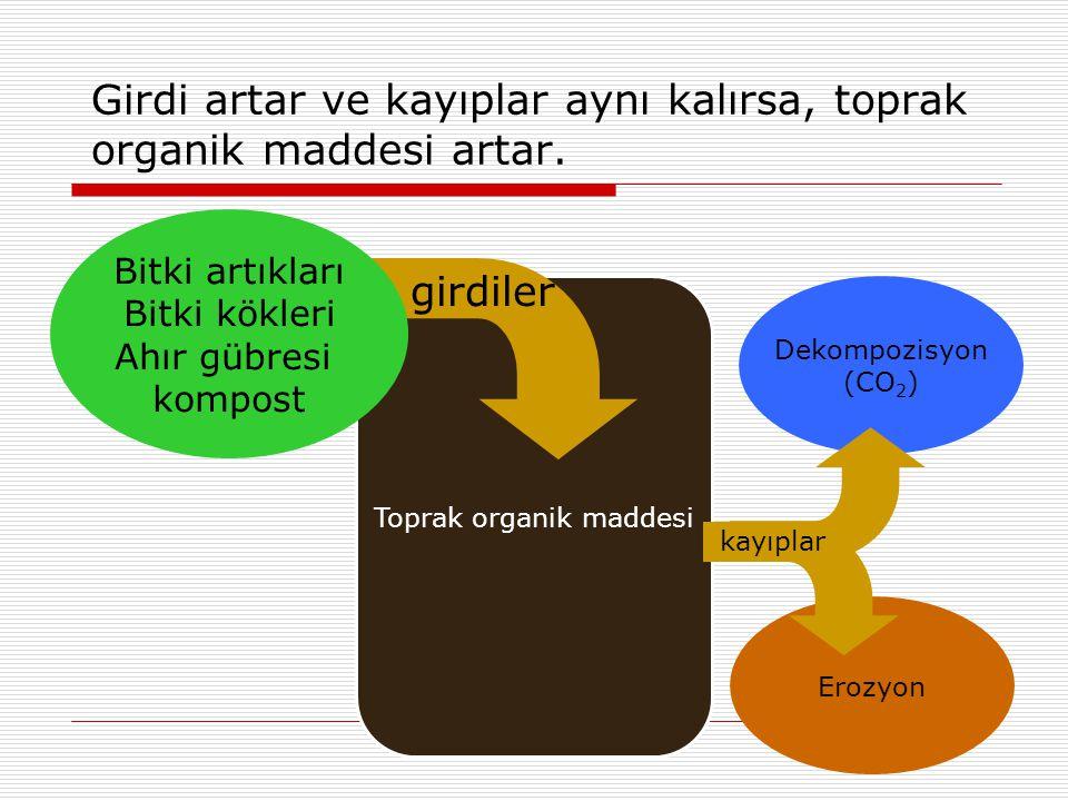 Dekompozisyon (CO 2 ) Erozyon Girdi artar ve kayıplar aynı kalırsa, toprak organik maddesi artar. Toprak organik maddesi kayıplar girdiler Bitki artık