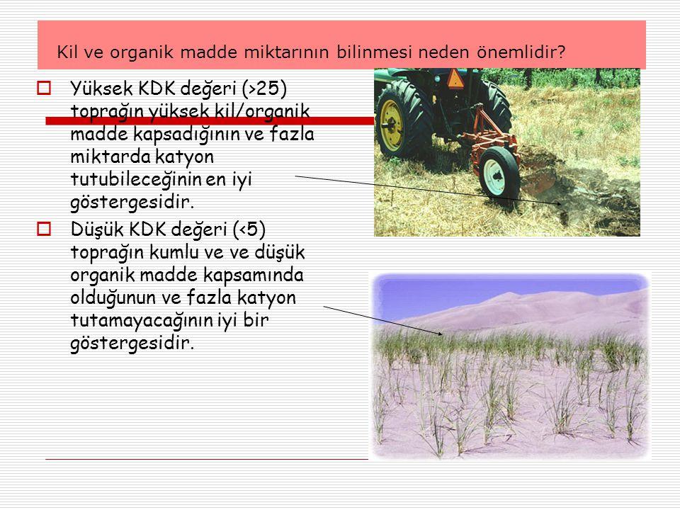 Kil ve organik madde miktarının bilinmesi neden önemlidir?  Yüksek KDK değeri (>25) toprağın yüksek kil/organik madde kapsadığının ve fazla miktarda