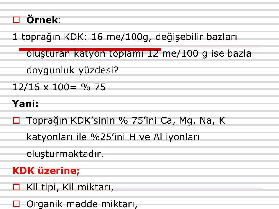  Örnek: 1 toprağın KDK: 16 me/100g, değişebilir bazları oluşturan katyon toplamı 12 me/100 g ise bazla doygunluk yüzdesi? 12/16 x 100= % 75 Yani:  T