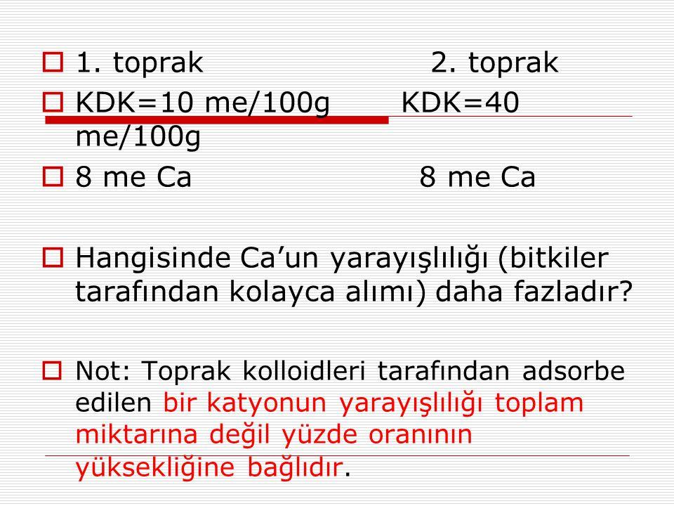  1. toprak 2. toprak  KDK=10 me/100g KDK=40 me/100g  8 me Ca 8 me Ca  Hangisinde Ca'un yarayışlılığı (bitkiler tarafından kolayca alımı) daha fazl