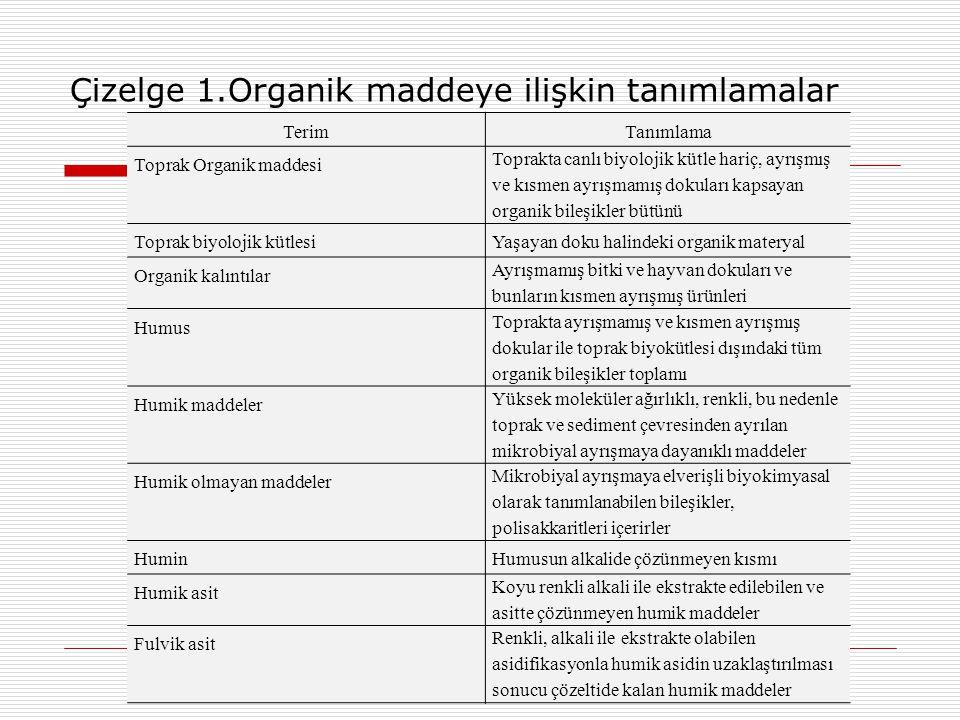 Çizelge 1.Organik maddeye ilişkin tanımlamalar TerimTanımlama Toprak Organik maddesi Toprakta canlı biyolojik kütle hariç, ayrışmış ve kısmen ayrışmam