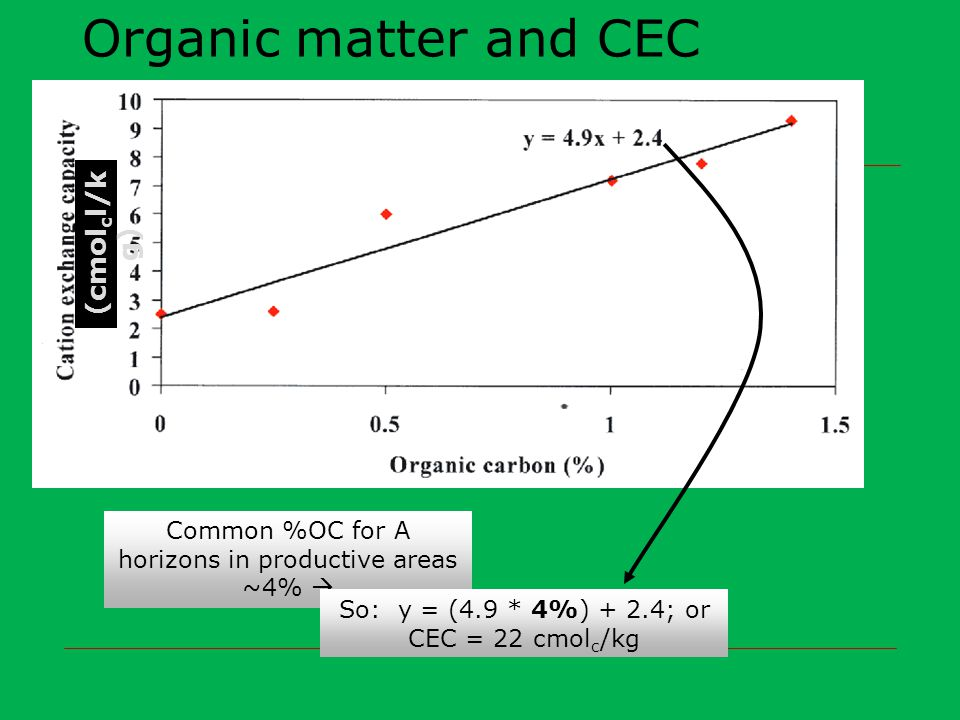 Organic matter and CEC (cmol c l/k g) Common %OC for A horizons in productive areas ~4%  So: y = (4.9 * 4%) + 2.4; or CEC = 22 cmol c /kg