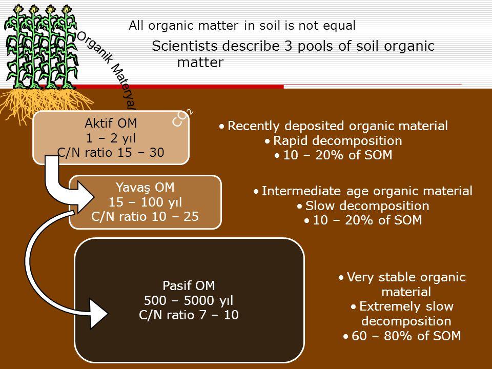 All organic matter in soil is not equal Scientists describe 3 pools of soil organic matter Pasif OM 500 – 5000 yıl C/N ratio 7 – 10 Aktif OM 1 – 2 yıl C/N ratio 15 – 30 Yavaş OM 15 – 100 yıl C/N ratio 10 – 25 Recently deposited organic material Rapid decomposition 10 – 20% of SOM Intermediate age organic material Slow decomposition 10 – 20% of SOM Very stable organic material Extremely slow decomposition 60 – 80% of SOM CO 2