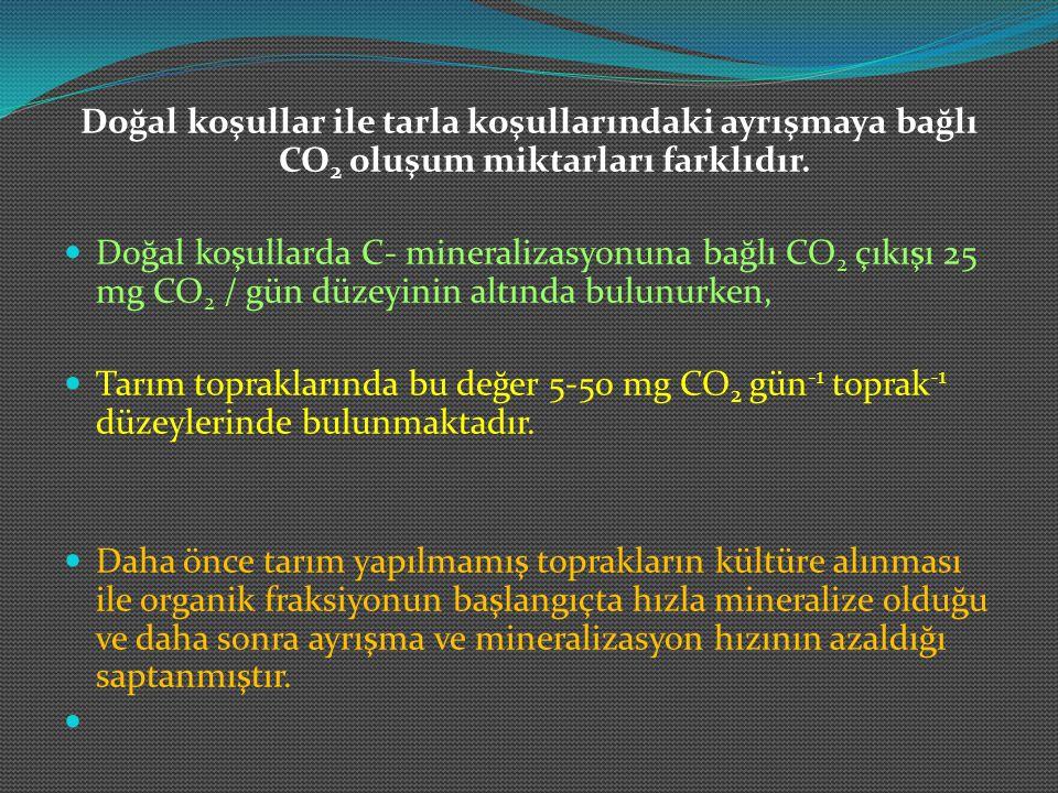 Doğal koşullar ile tarla koşullarındaki ayrışmaya bağlı CO 2 oluşum miktarları farklıdır. Doğal koşullarda C- mineralizasyonuna bağlı CO 2 çıkışı 25 m