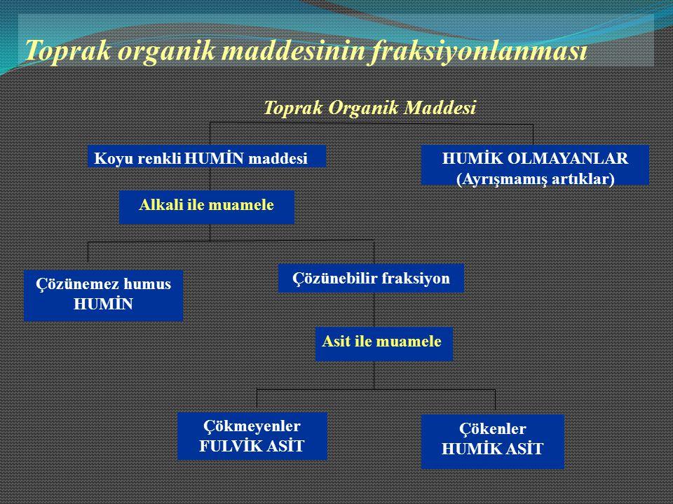 Toprak organik maddesinin fraksiyonlanması HUMİK OLMAYANLAR (Ayrışmamış artıklar) Alkali ile muamele Çözünemez humus HUMİN Koyu renkli HUMİN maddesi Ç