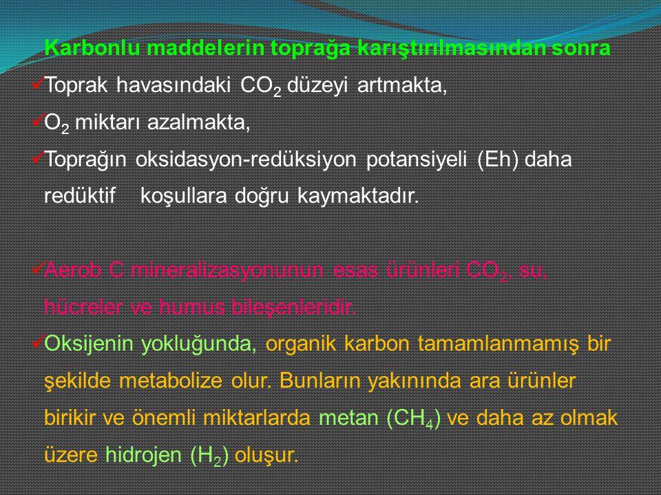Karbonlu maddelerin toprağa karıştırılmasından sonra Toprak havasındaki CO 2 düzeyi artmakta, O 2 miktarı azalmakta, Toprağın oksidasyon-redüksiyon po