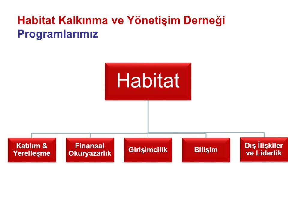 Habitat Kalkınma ve Yönetişim Derneği Programlarımız Habitat Katılım & Yerelleşme Finansal Okuryazarlık GirişimcilikBilişim Dış İlişkiler ve Liderlik