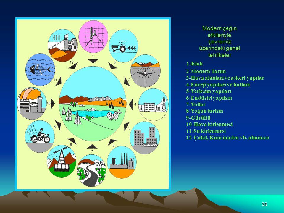 35 Modern çağın etkileriyle çevremiz üzerindeki genel tehlikeler 1-Islah 2-Modern Tarım 3-Hava alanları ve askeri yapılar 4-Enerji yapıları ve hatları