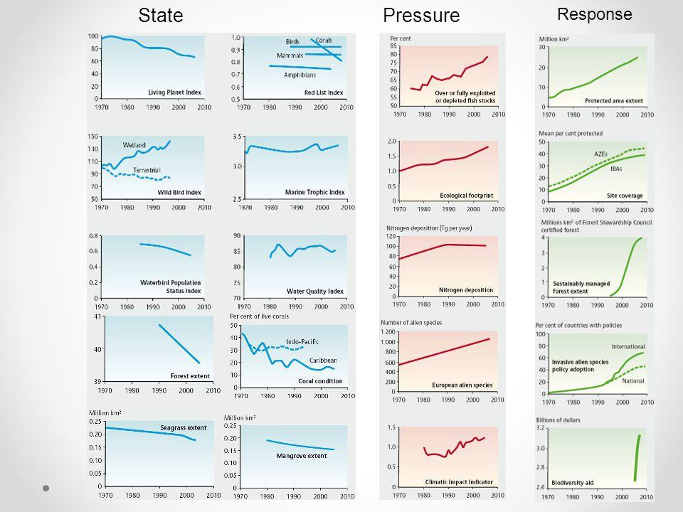 StatePressure Response