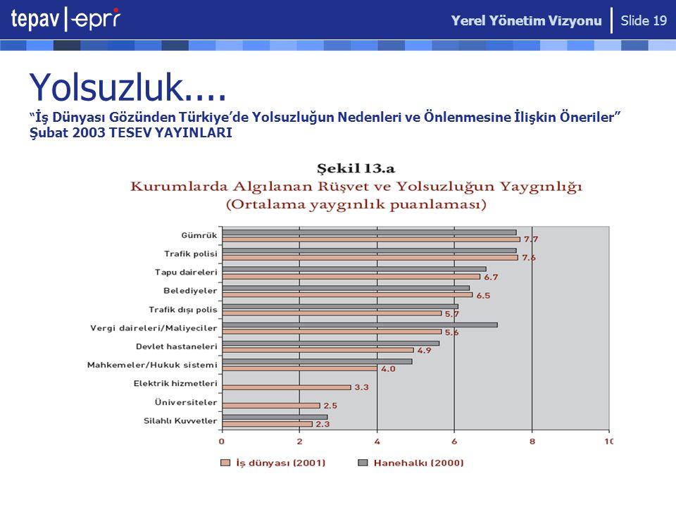 """Yerel Yönetim Vizyonu Slide 19 Yolsuzluk.... """" İş Dünyası Gözünden Türkiye'de Yolsuzluğun Nedenleri ve Önlenmesine İlişkin Öneriler"""" Şubat 2003 TESEV"""