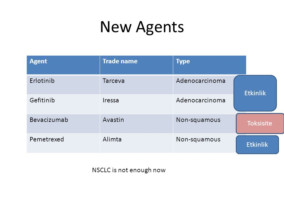 New Agents AgentTrade nameType ErlotinibTarcevaAdenocarcinoma GefitinibIressaAdenocarcinoma BevacizumabAvastinNon-squamous PemetrexedAlimtaNon-squamou
