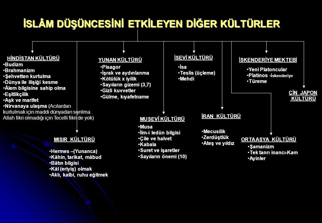 İLK BÖLÜNMELER İmamet ve hilafet sorunu seçim PEYGAMBERİN VEFATI (M 632) EBU BEKİR ehl-i beyt kırgın vasiyyet + seçim ÖMER şûra OSMAN Emevîler kayırılır sorun çözüm ALİ Kûfe'yi üs olarak seçer Sünnilere göre 4.halife Şiîlere göre ilk imam Şam valisi MUAVİYE Osman'ın kanını sorar Biat etmez CEMEL VAKASI SIFFİN SAVAŞI HAKEM OLAYI HÂRİCİLER ALİ'NİN ŞEHADETİ (M 661) Aişe, Talha ve Zübeyrin destekler Hz.