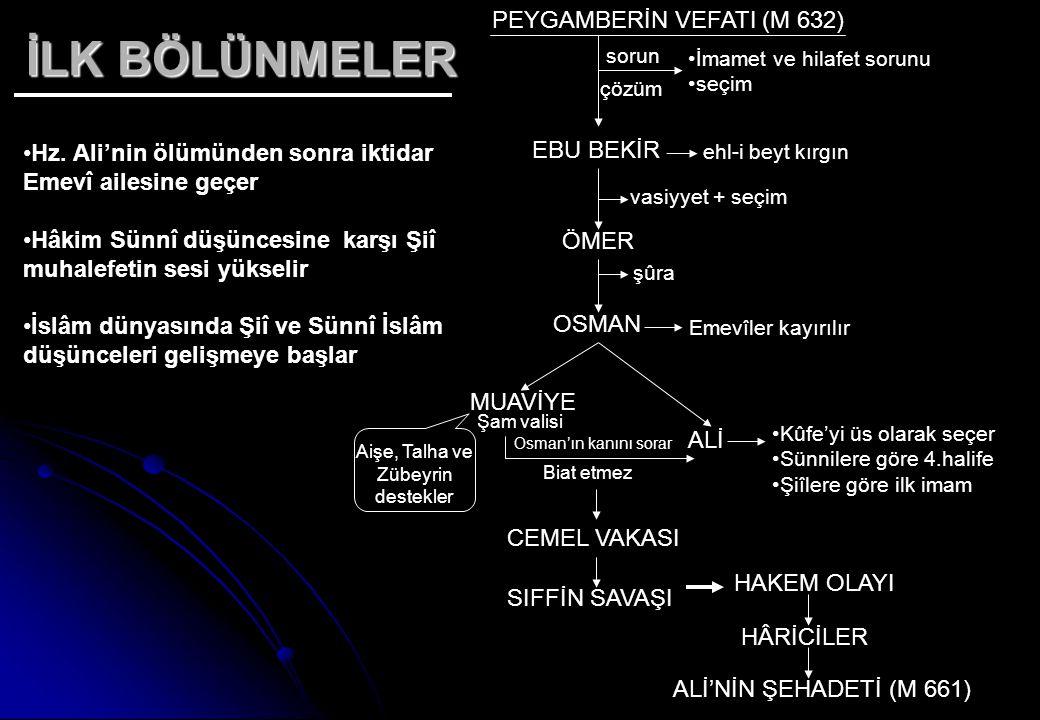 İLK BÖLÜNMELER İmamet ve hilafet sorunu seçim PEYGAMBERİN VEFATI (M 632) EBU BEKİR ehl-i beyt kırgın vasiyyet + seçim ÖMER şûra OSMAN Emevîler kayırıl