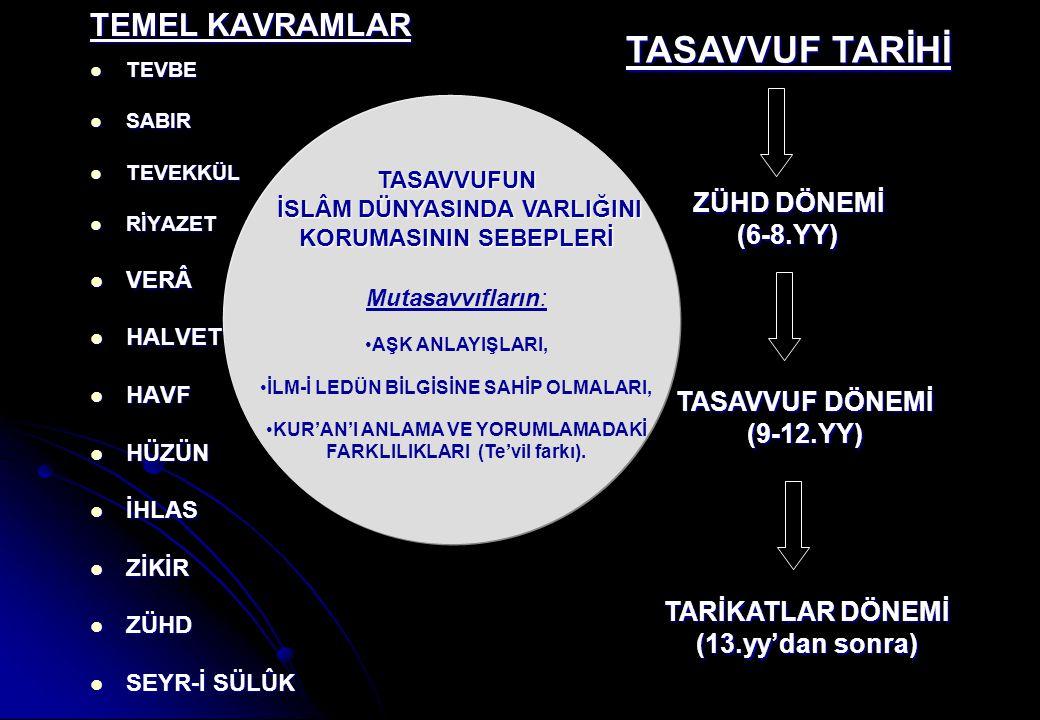 TASAVVUF TARİHİ ZÜHD DÖNEMİ (6-8.YY) TASAVVUF DÖNEMİ (9-12.YY) TARİKATLAR DÖNEMİ (13.yy'dan sonra) TEMEL KAVRAMLAR TEVBE TEVBE SABIR SABIR TEVEKKÜL TE