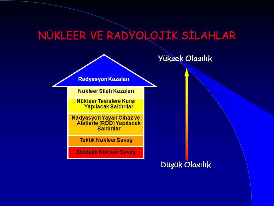 NÜKLEER VE RADYOLOJİK SİLAHLAR Stratejik Nükleer Savaş Taktik Nükleer Savaş Radyasyon Yayan Cihaz ve Aletlerle (RDD) Yapılacak Saldırılar Nükleer Tesi