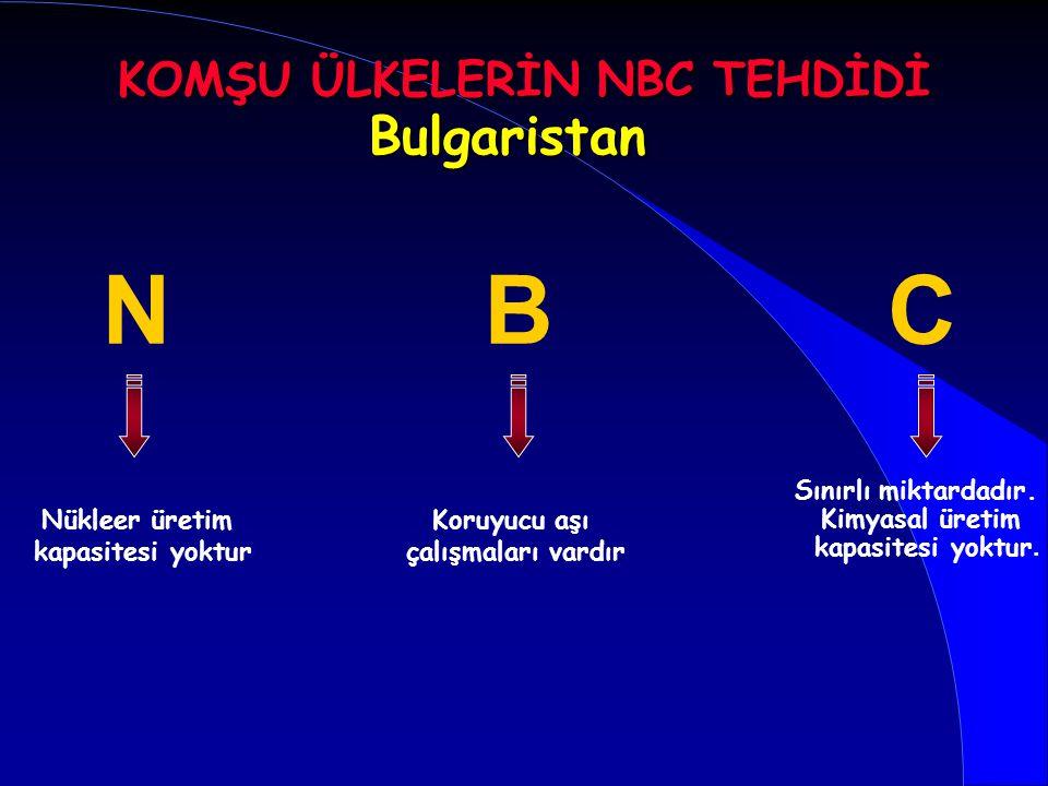 Bulgaristan Koruyucu aşı çalışmaları vardır Sınırlı miktardadır. Kimyasal üretim kapasitesi yoktur. BCN Nükleer üretim kapasitesi yoktur KOMŞU ÜLKELER
