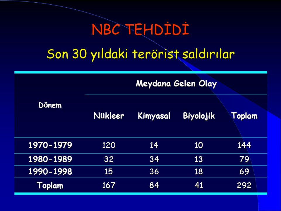 Son 30 yıldaki terörist saldırılar D ö nem Meydana Gelen Olay N ü kleer KimyasalBiyolojikToplam 1970-19791201410144 1980-198932341379 1990-19981536186