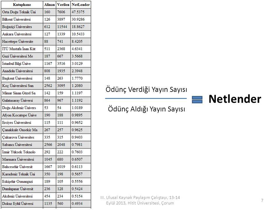III. Ulusal Kaynak Paylaşım Çalıştayı, 13-14 Eylül 2013, Hitit Üniversitesi, Çorum 7 Netlender Ödünç Verdiği Yayın Sayısı Ödünç Aldığı Yayın Sayısı