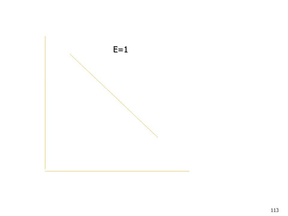 112 E=0