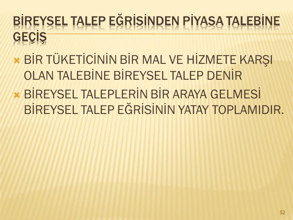  MALIN FİYATININ YÜKSELMESİ TALEBİ ARTIRI DÜŞMESİ TALEBİ AZALTIR. 51