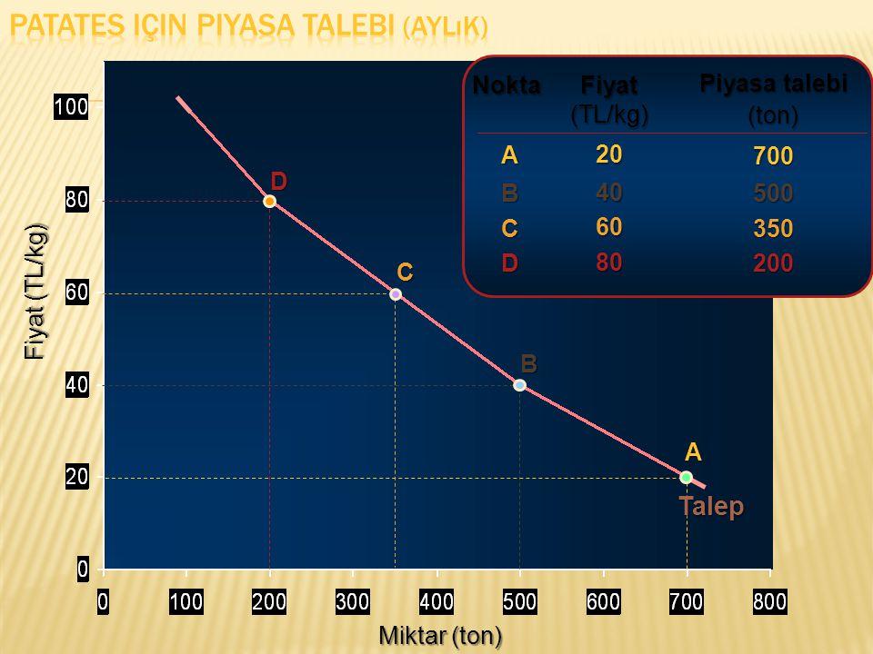 Miktar (ton) Fiyat (TL/kg) Fiyat (TL/kg) 2040 60 60 Piyasa talebi (ton)700500350 ABC Nokta A B C Talep