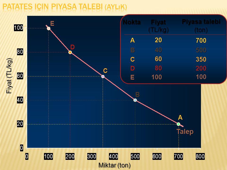 Miktar (ton) Fiyat (TL/kg) Fiyat (TL/kg) 2040 60 60 80 80 Piyasa talebi (ton)700500350200 ABCD Nokta A B C D Talep