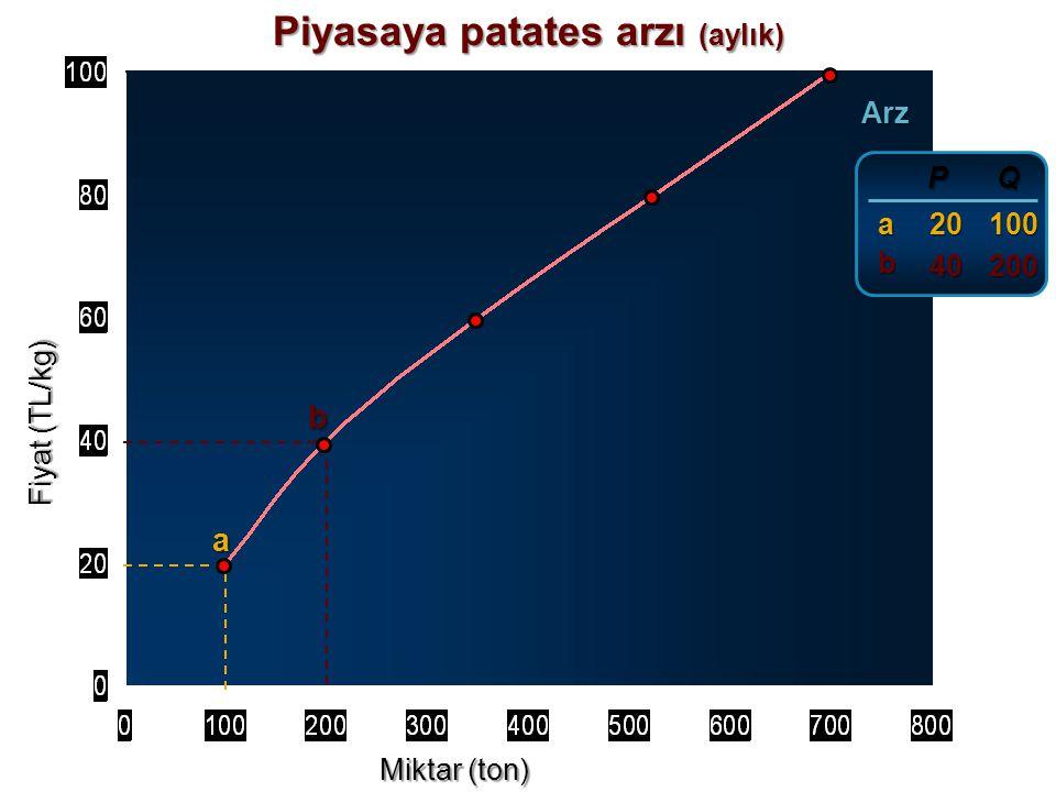 Fiyat (TL/kg) Miktar (ton) Arz a P P 20 20 Q100 a Piyasaya patates arzı (aylık)