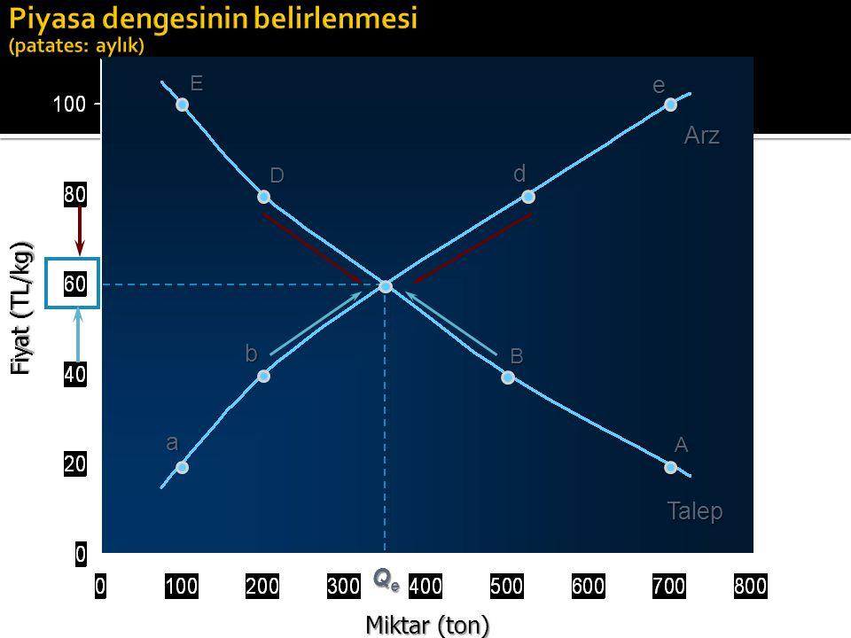 Miktar (ton) E D C B A a b c d e Arz Talep Fiyat (TL/kg) Talep fazlası (300 000)