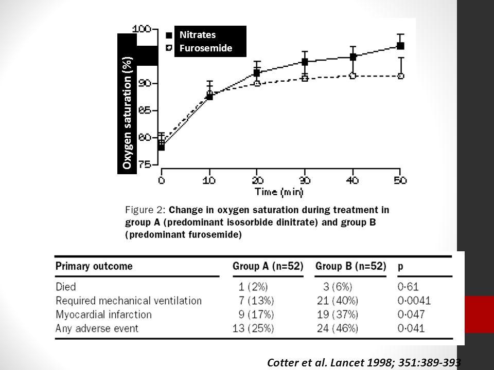 Cotter et al. Lancet 1998; 351:389-393 95 Oxygen saturation (%) Nitrates Furosemide