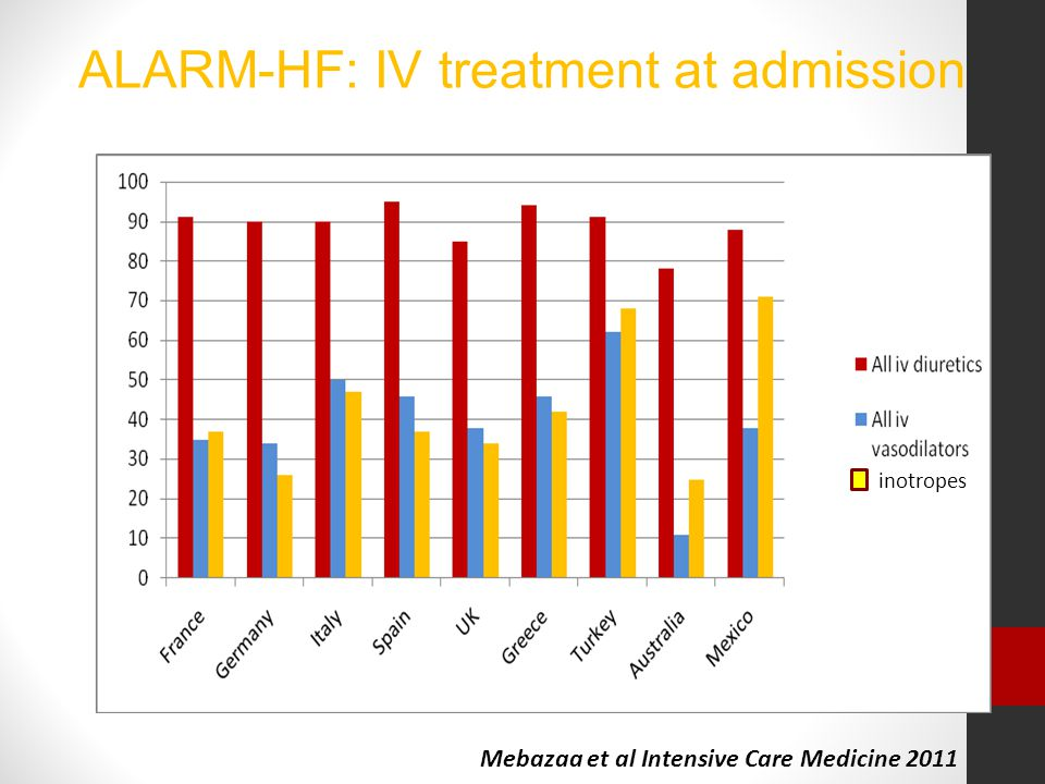 Mebazaa et al Intensive Care Medicine 2011 inotropes ALARM-HF: IV treatment at admission