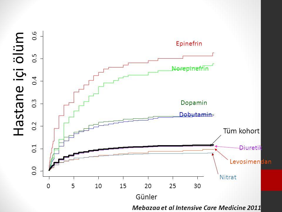 051015202530 0.0 0.1 0.2 0.3 0.4 0.5 0.6 Günler Hastane içi ölüm Tüm kohort Dopamin Dobutamin Epinefrin Norepinefrin Levosimendan Diuretik Nitrat Mebazaa et al Intensive Care Medicine 2011
