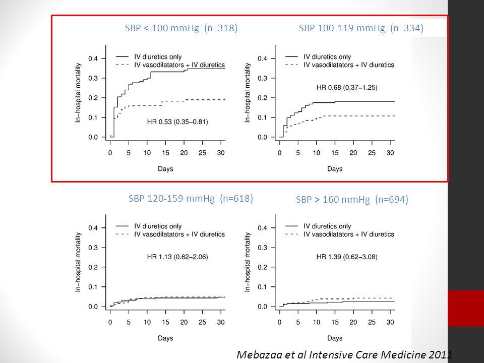 SBP < 100 mmHg (n=318)SBP 100-119 mmHg (n=334) SBP 120-159 mmHg (n=618) SBP > 160 mmHg (n=694) Mebazaa et al Intensive Care Medicine 2011