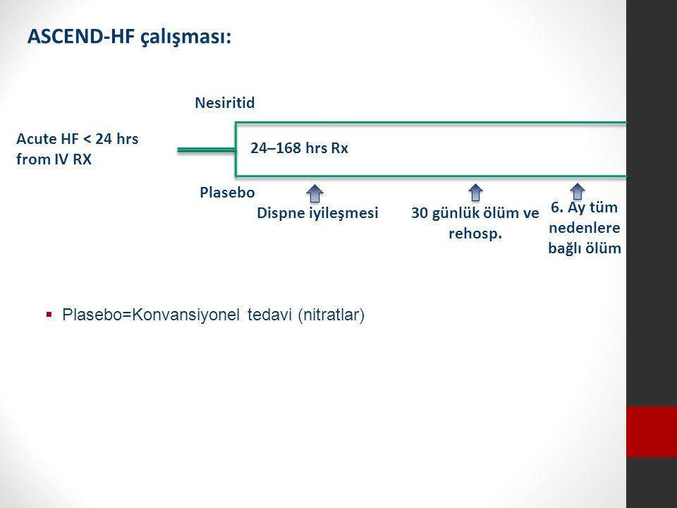  Plasebo=Konvansiyonel tedavi (nitratlar) ASCEND-HF çalışması: Nesiritid Plasebo 24–168 hrs Rx Acute HF < 24 hrs from IV RX Dispne iyileşmesi30 günlük ölüm ve rehosp.