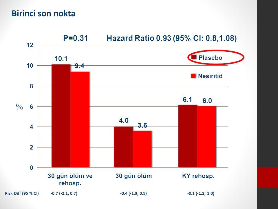 Birinci son nokta 10.1 4.0 6.1 Hazard Ratio 0.93 (95% CI: 0.8,1.08) 9.4 3.6 6.0 Plasebo Nesiritid KY rehosp.30 gün ölüm ve rehosp.