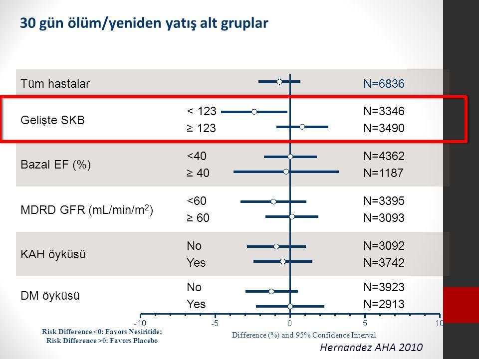 Tüm hastalar N=6836 Gelişte SKB < 123 ≥ 123 N=3346 N=3490 Bazal EF (%) <40 ≥ 40 N=4362 N=1187 MDRD GFR (mL/min/m 2 ) <60 ≥ 60 N=3395 N=3093 KAH öyküsü No Yes N=3092 N=3742 DM öyküsü No Yes N=3923 N=2913 30 gün ölüm/yeniden yatış alt gruplar Difference (%) and 95% Confidence Interval Risk Difference <0: Favors Nesiritide; Risk Difference >0: Favors Placebo Hernandez AHA 2010