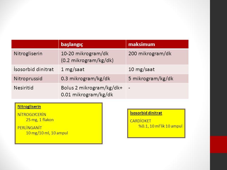 başlangıçmaksimum Nitrogliserin10-20 mikrogram/dk (0.2 mikrogram/kg/dk) 200 mikrogram/dk İsosorbid dinitrat1 mg/saat10 mg/saat Nitroprussid0.3 mikrogram/kg/dk5 mikrogram/kg/dk NesiritidBolus 2 mikrogram/kg/dk+ 0.01 mikrogram/kg/dk - Nitrogliserin NİTROGLYCERİN 25 mg, 1 flakon PERLİNGANİT 10 mg/10 ml, 10 ampul İsosorbid dinitrat CARDİOKET %0.1, 10 ml'lik 10 ampul