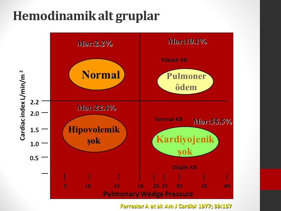 Hemodinamik alt gruplar Normal Pulmoner ödem Cardiac index L/min/m 2 2.2 2.0 1.5 1.0 0.5 0 Normal KB 51015182025303540 Pulmonary Wedge Pressure Forres