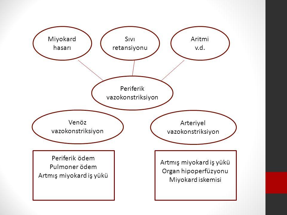 Miyokard hasarı Sıvı retansiyonu Aritmi v.d.