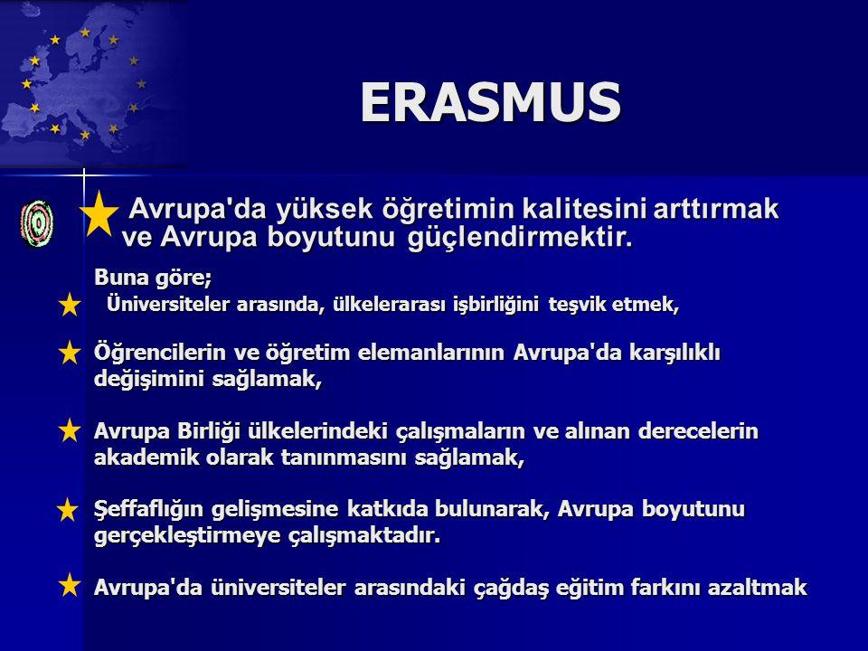 ERASMUS Buna göre; Üniversiteler arasında, ülkelerarası işbirliğini teşvik etmek, Üniversiteler arasında, ülkelerarası işbirliğini teşvik etmek, Öğrencilerin ve öğretim elemanlarının Avrupa da karşılıklı değişimini sağlamak, Avrupa Birliği ülkelerindeki çalışmaların ve alınan derecelerin akademik olarak tanınmasını sağlamak, Şeffaflığın gelişmesine katkıda bulunarak, Avrupa boyutunu gerçekleştirmeye çalışmaktadır.